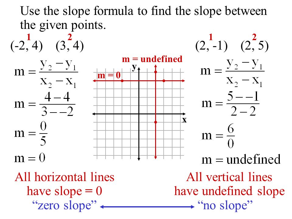 Use the slope formula to find the slope between the given points. (2, -1) (2, 5) 12 (-2, 4) (3, 4) 12 y x All horizontal lines have slope = 0 All vert