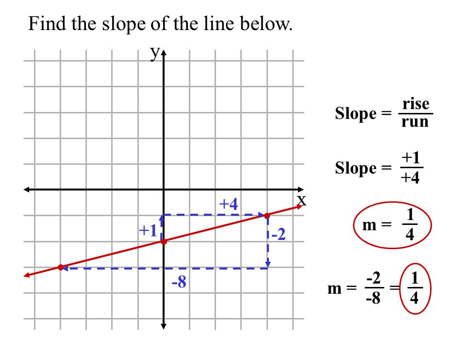 Find the slope of the line below. x y Slope = rise run Slope = +1 +4 m = 1 4 +1 +4 -2 -8 m = -2 -8 = 1 4