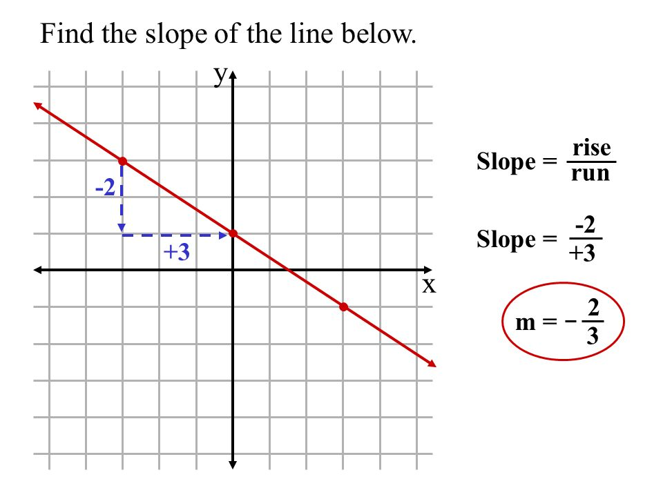 Find the slope of the line below. x y Slope = rise run Slope = -2 +3 -2 m = 2 3