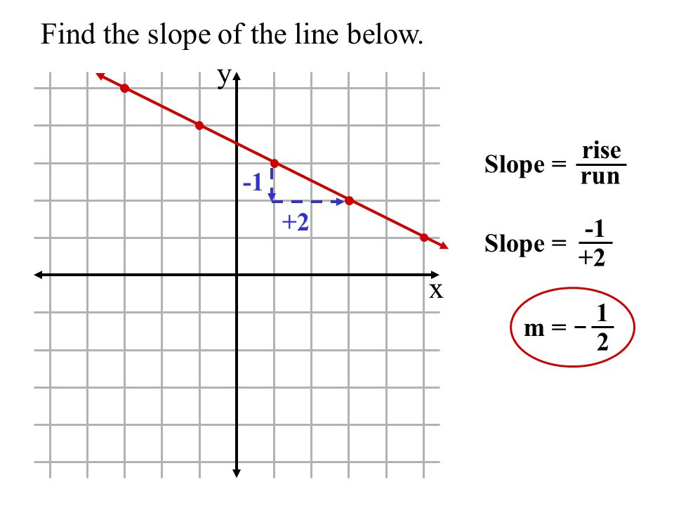 Find the slope of the line below. x y Slope = rise run Slope = +2 m = 1 2