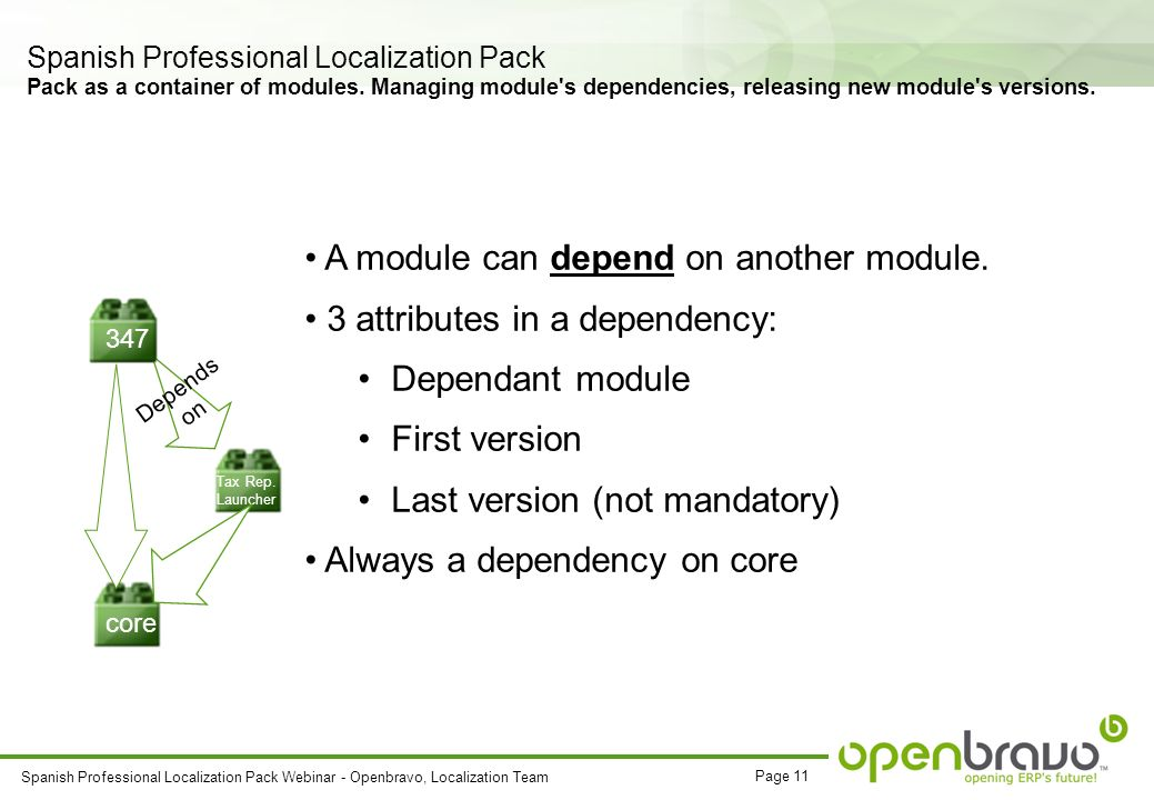 Page 11 Spanish Professional Localization Pack Webinar - Openbravo, Localization Team Spanish Professional Localization Pack Pack as a container of modules.