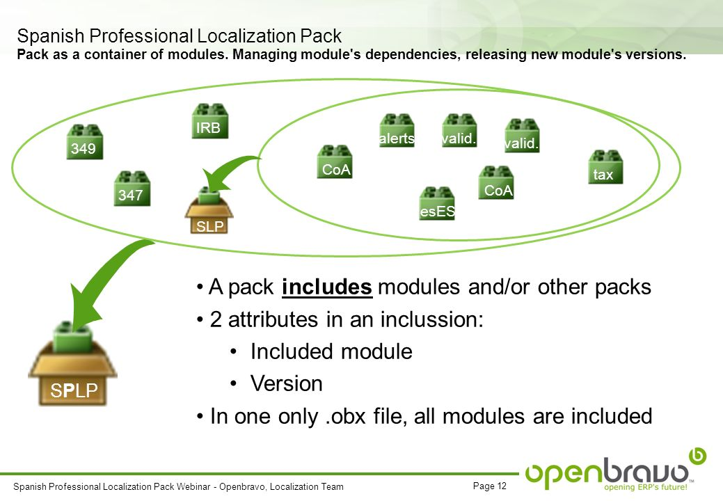 Page 12 Spanish Professional Localization Pack Webinar - Openbravo, Localization Team Spanish Professional Localization Pack Pack as a container of modules.