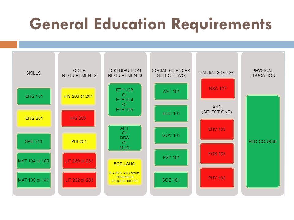 General Education Requirements SKILLS ENG 101ENG 201SPE 113MAT 104 or 105MAT 108 or 141 CORE REQUIREMENTS HIS 203 or 204HIS 205PHI 231LIT 230 or 231LI