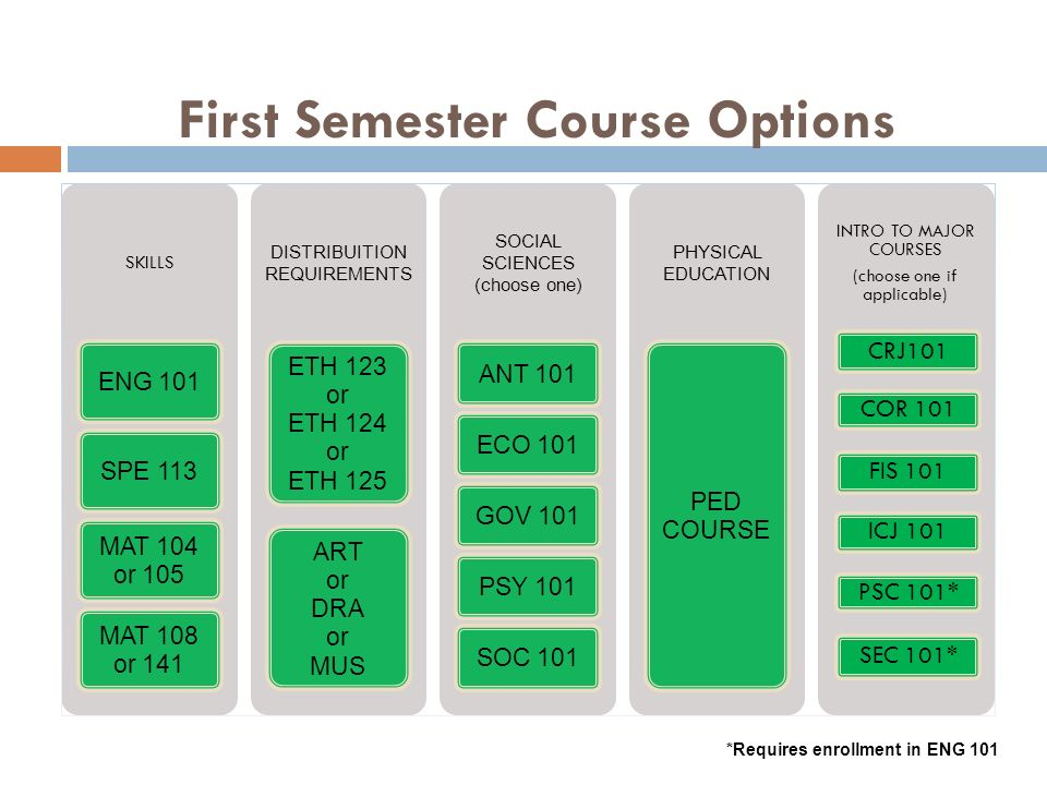 First Semester Course Options SKILLS ENG 101SPE 113 MAT 104 or 105 MAT 108 or 141 DISTRIBUITION REQUIREMENTS ETH 123 or ETH 124 or ETH 125 ART or DRA