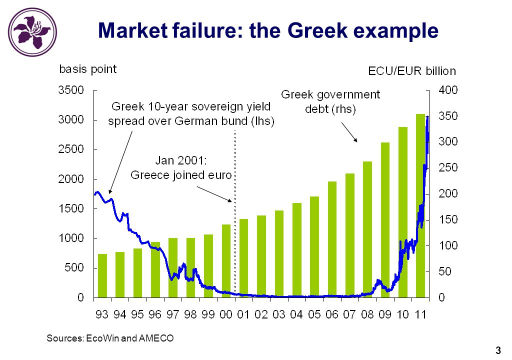 3 Market failure: the Greek example Sources: EcoWin and AMECO