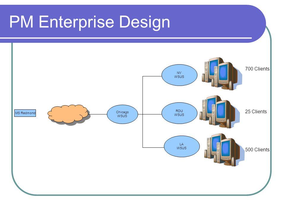 PM Enterprise Design MS Redmond LA WSUS 700 Clients 25 Clients 500 Clients RDU WSUS NY WSUS Chicago WSUS