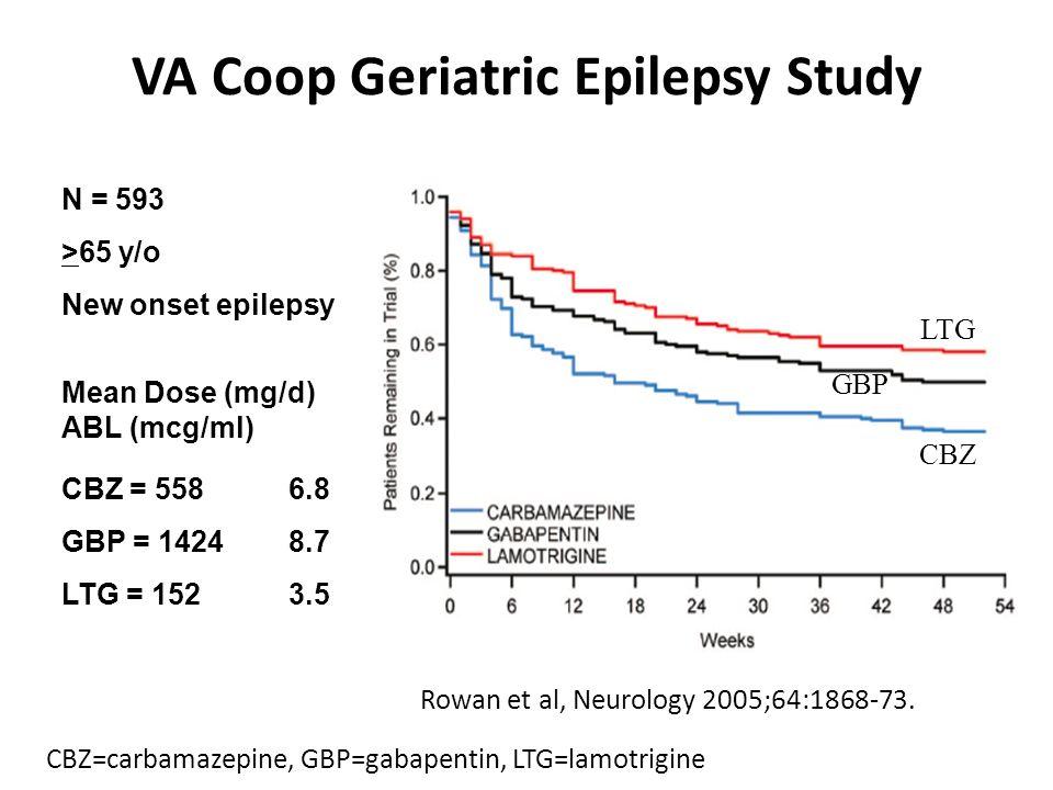 VA Coop Geriatric Epilepsy Study Rowan et al, Neurology 2005;64:1868-73. N = 593 >65 y/o New onset epilepsy Mean Dose (mg/d) ABL (mcg/ml) CBZ = 558 6.