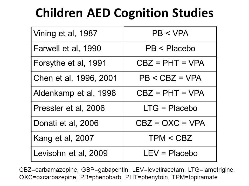 Children AED Cognition Studies Vining et al, 1987PB < VPA Farwell et al, 1990PB < Placebo Forsythe et al, 1991CBZ = PHT = VPA Chen et al, 1996, 2001PB