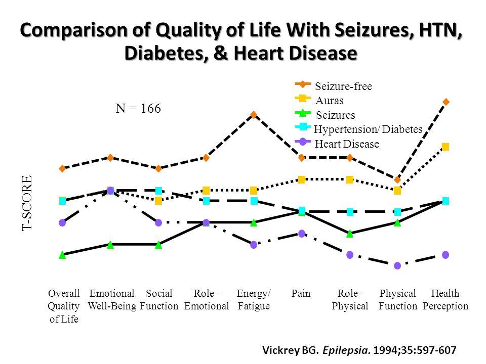 Comparison of Quality of Life With Seizures, HTN, Diabetes, & Heart Disease Vickrey BG. Epilepsia. 1994 ; 35:597-607 46 49 52 55 58 61 Seizure-free Au