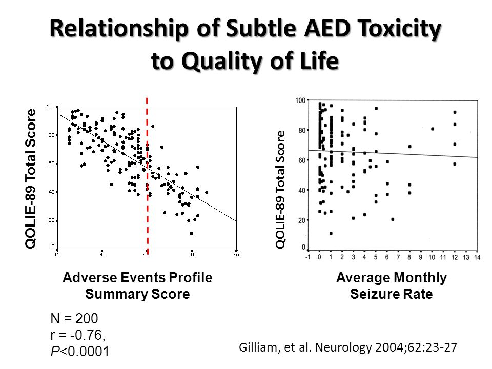Gilliam, et al. Neurology 2004;62:23-27 Relationship of Subtle AED Toxicity to Quality of Life Adverse Events Profile Summary Score QOLIE-89 Total Sco
