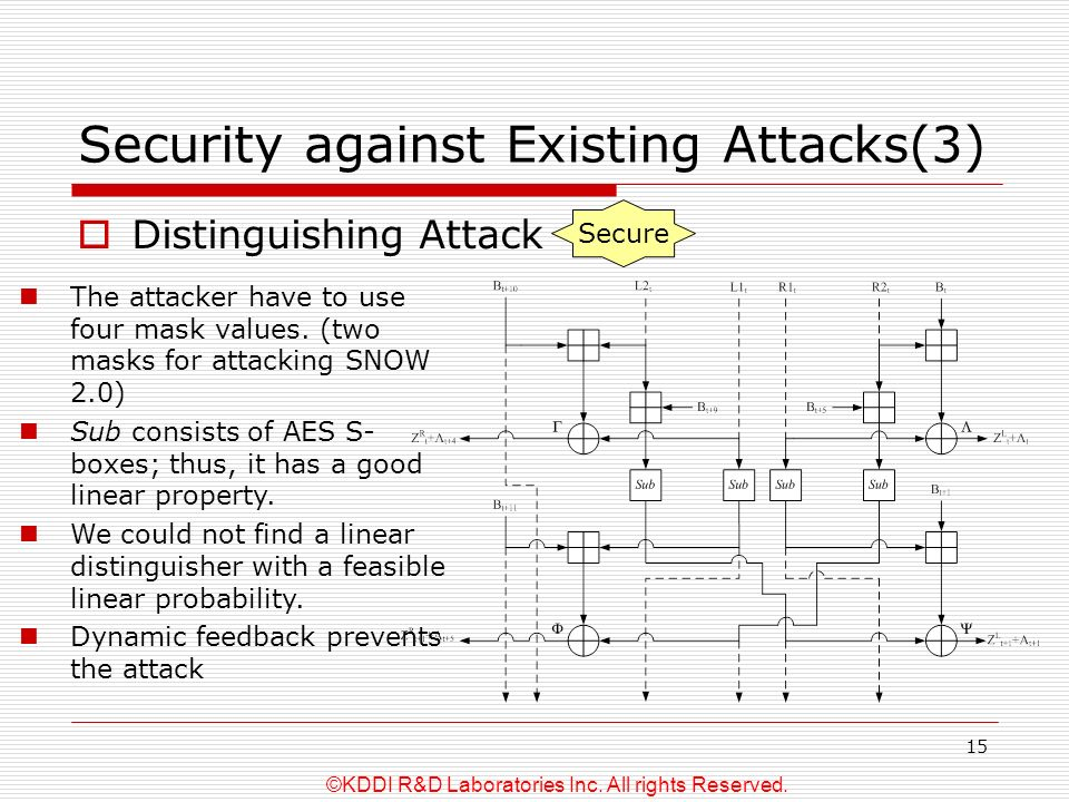 ©KDDI R&D Laboratories Inc. All rights Reserved. 15 Security against Existing Attacks(3) Distinguishing Attack Secure The attacker have to use four ma