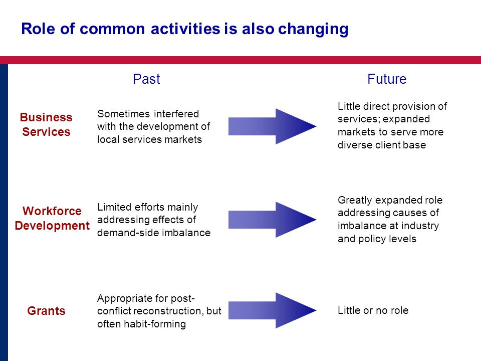 Role of common activities is also changing Business Services Workforce Development Grants PastFuture Sometimes interfered with the development of loca