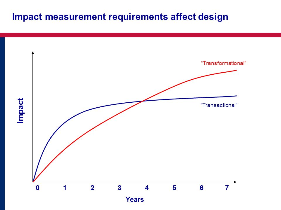 Impact measurement requirements affect design Impact Years Transactional Transformational