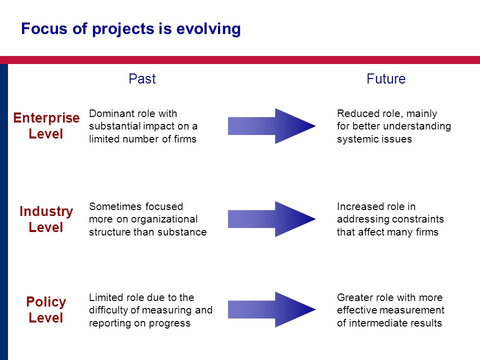 Focus of projects is evolving Enterprise Level Industry Level Policy Level PastFuture Dominant role with substantial impact on a limited number of fir