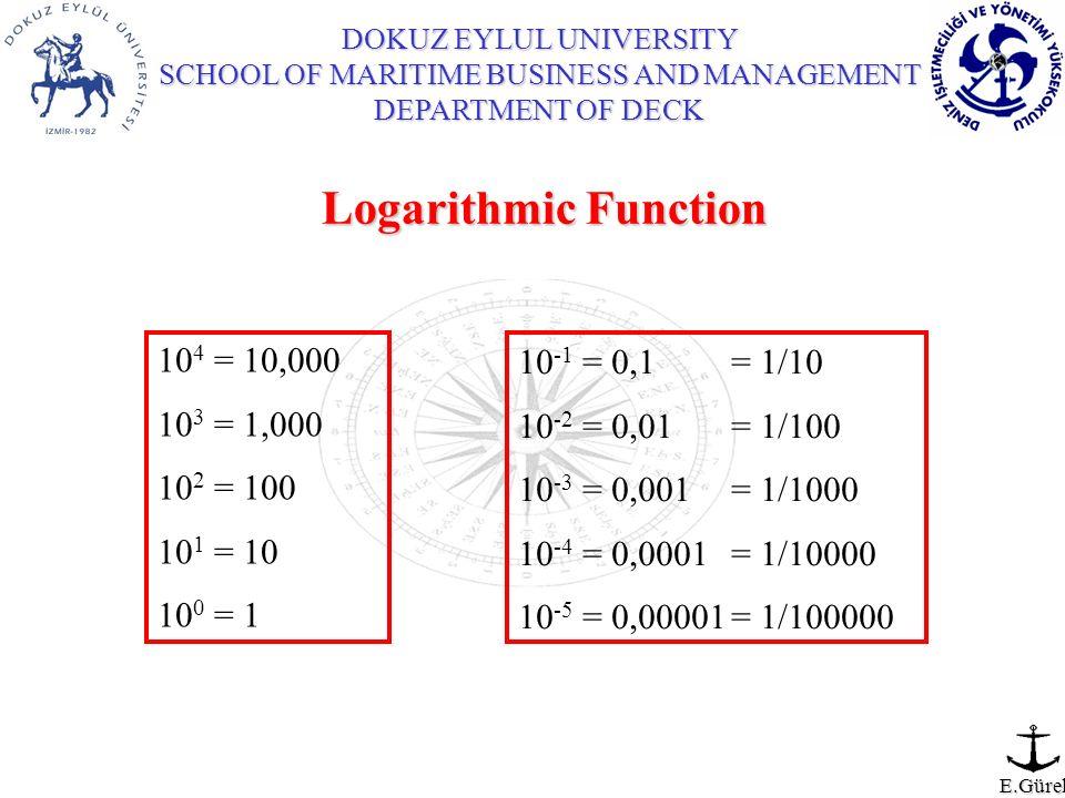 E.Gürel Logarithmic Function 10 4 = 10,000 10 3 = 1,000 10 2 = 100 10 1 = 10 10 0 = 1 10 -1 = 0,1 = 1/10 10 -2 = 0,01 = 1/100 10 -3 = 0,001= 1/1000 10