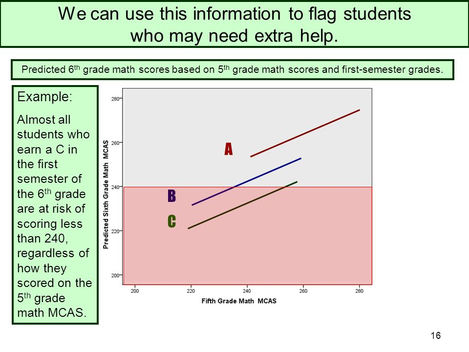 16 We can use this information to flag students who may need extra help.