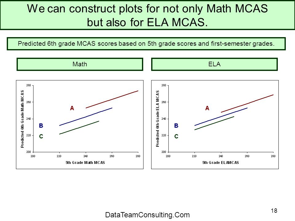 18 We can construct plots for not only Math MCAS but also for ELA MCAS.
