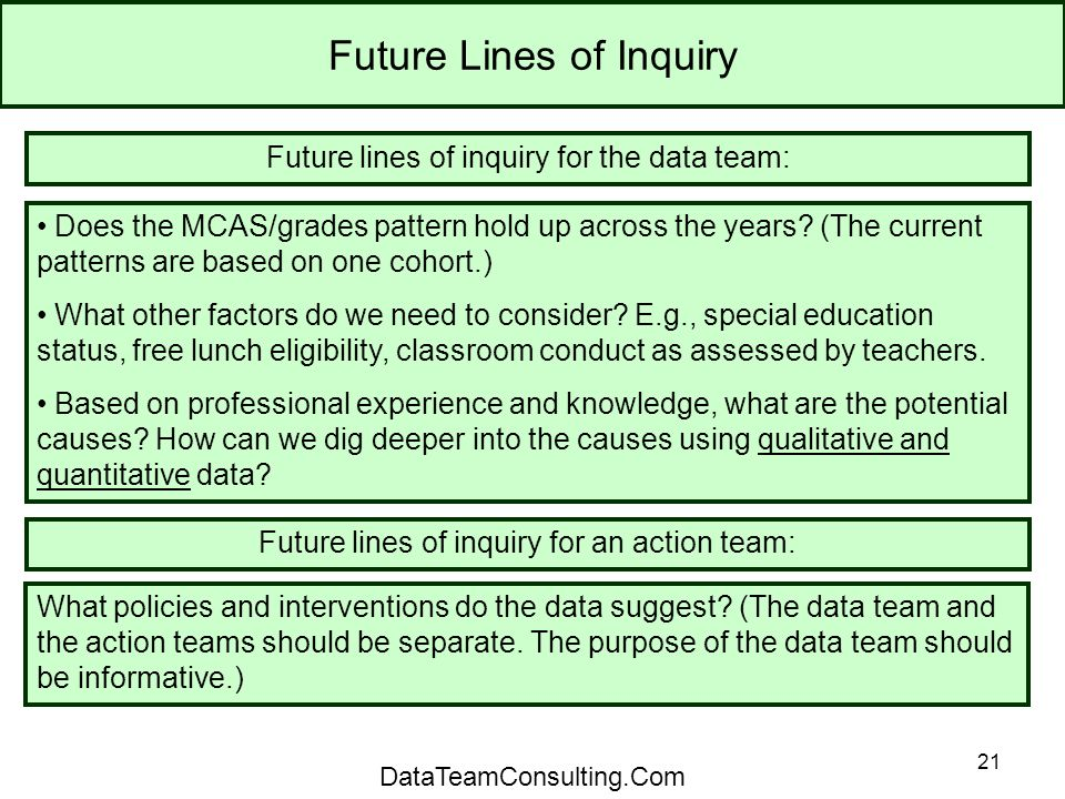 21 Future Lines of Inquiry Future lines of inquiry for the data team: Does the MCAS/grades pattern hold up across the years.