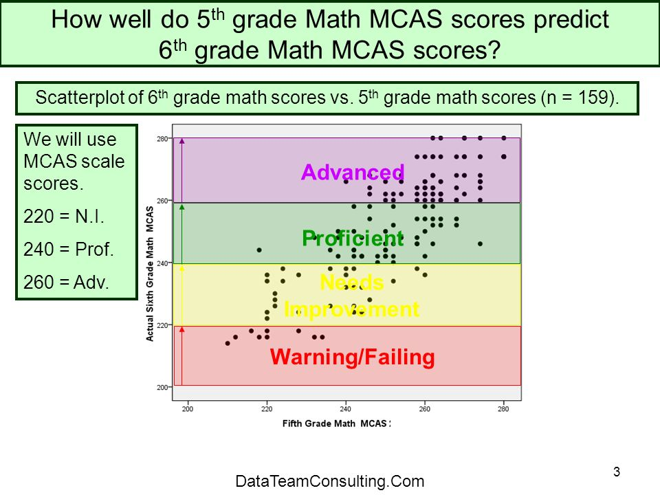 3 How well do 5 th grade Math MCAS scores predict 6 th grade Math MCAS scores.