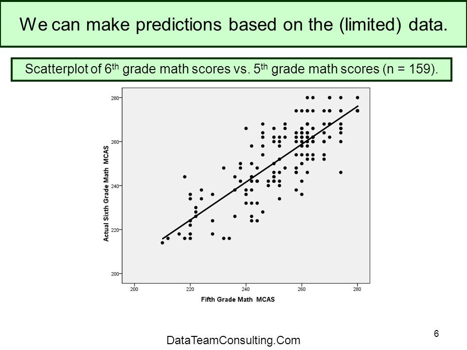 6 We can make predictions based on the (limited) data.