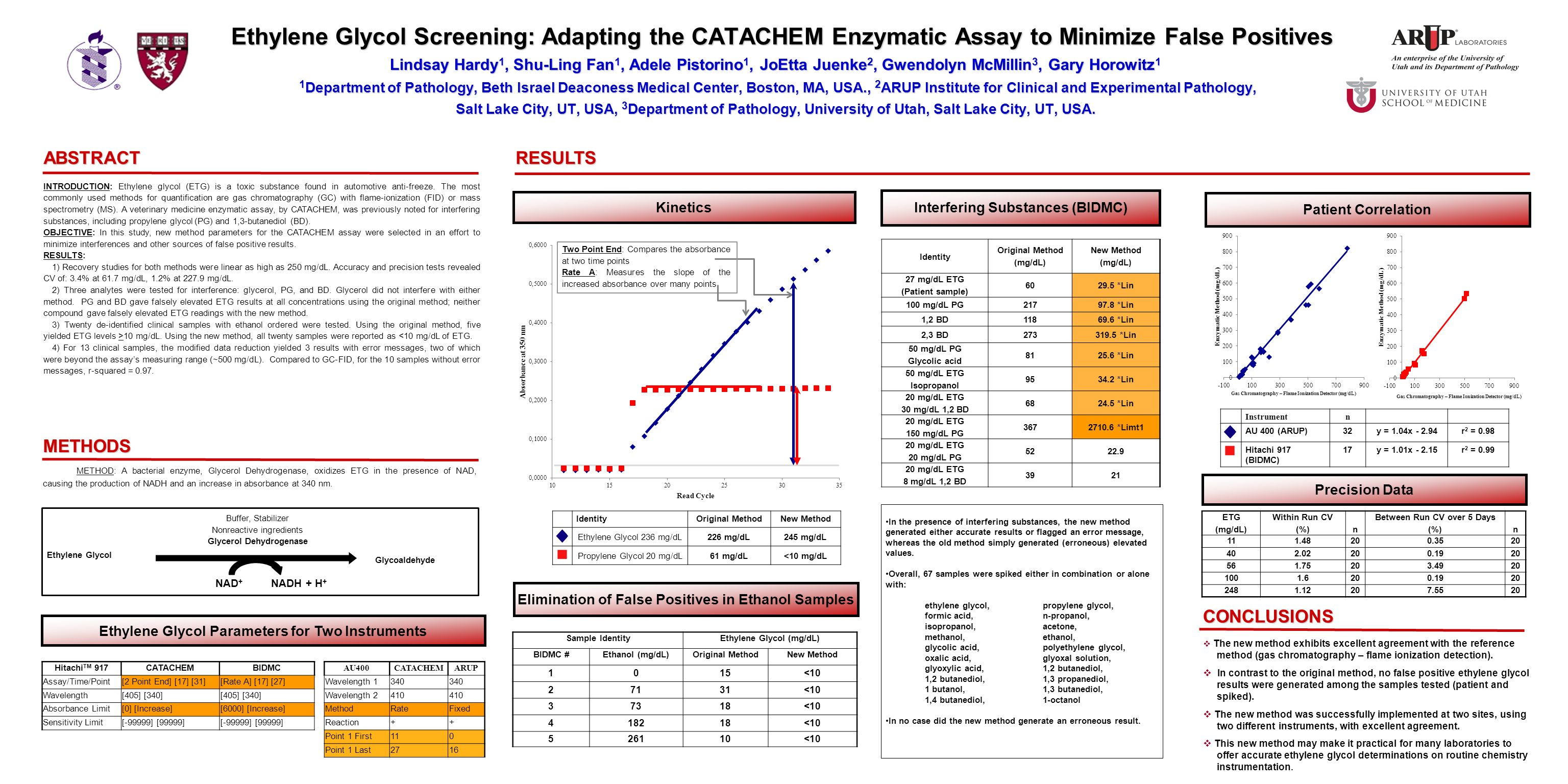 Ethylene Glycol Screening: Adapting the CATACHEM Enzymatic Assay to Minimize False Positives Lindsay Hardy 1, Shu-Ling Fan 1, Adele Pistorino 1, JoEtta Juenke 2, Gwendolyn McMillin 3, Gary Horowitz 1 1 Department of Pathology, Beth Israel Deaconess Medical Center, Boston, MA, USA., 2 ARUP Institute for Clinical and Experimental Pathology, Salt Lake City, UT, USA, 3 Department of Pathology, University of Utah, Salt Lake City, UT, USA.