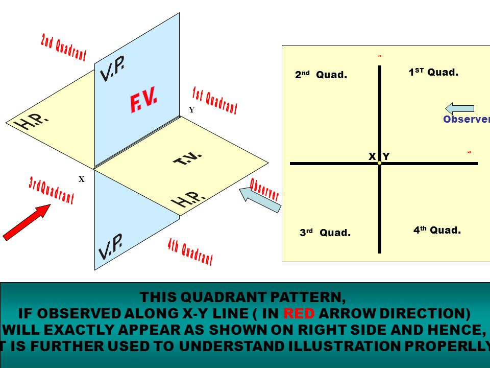 X Y 1 ST Quad. 2 nd Quad. 3 rd Quad. 4 th Quad. X Y VP HP Observer THIS QUADRANT PATTERN, IF OBSERVED ALONG X-Y LINE ( IN RED ARROW DIRECTION) WILL EX