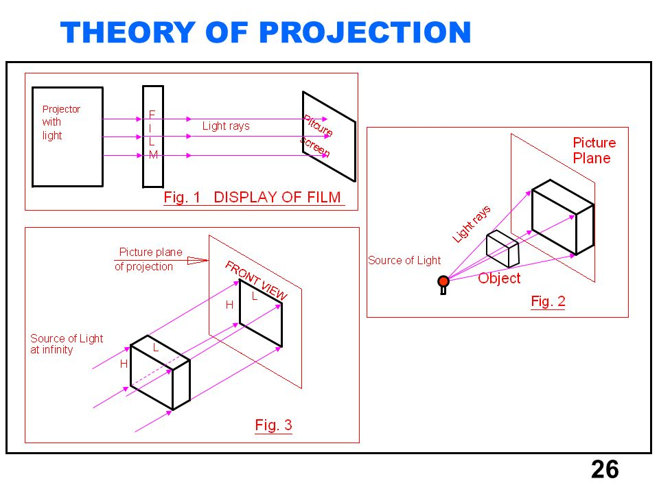 26 THEORY OF PROJECTION
