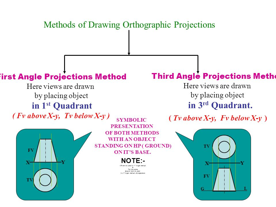 Methods of Drawing Orthographic Projections First Angle Projections Method Here views are drawn by placing object in 1 st Quadrant ( Fv above X-y, Tv