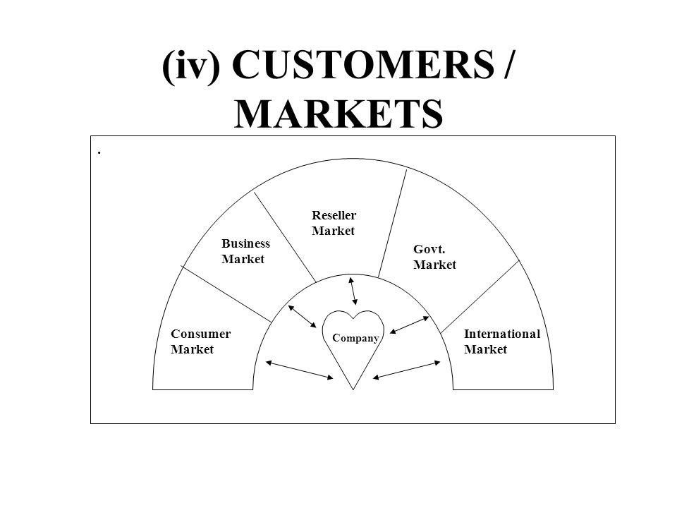 (iv) CUSTOMERS / MARKETS. Company Consumer Market Business Market Reseller Market Govt. Market International Market
