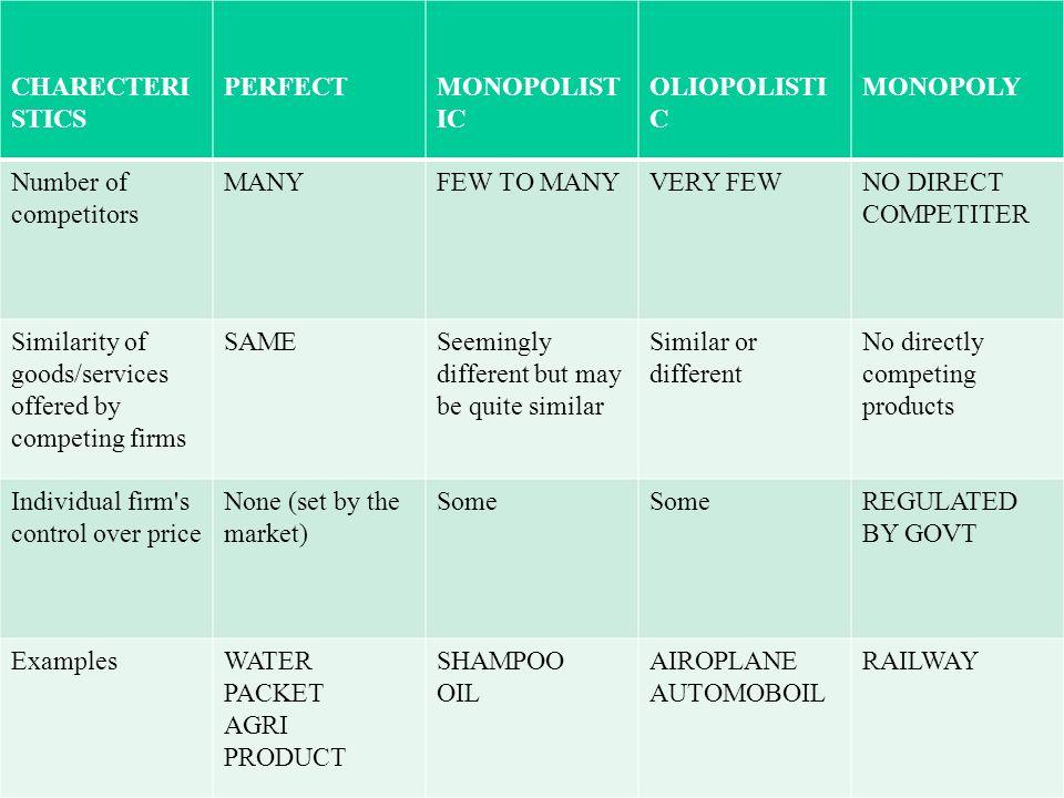 CHARECTERI STICS PERFECTMONOPOLIST IC OLIOPOLISTI C MONOPOLY Number of competitors MANYFEW TO MANYVERY FEWNO DIRECT COMPETITER Similarity of goods/ser