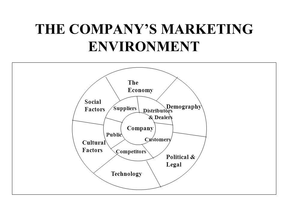 THE COMPANYS MARKETING ENVIRONMENT Company Suppliers Distributors & Dealers Customers Competitors Public The Economy Demography Political & Legal Tech
