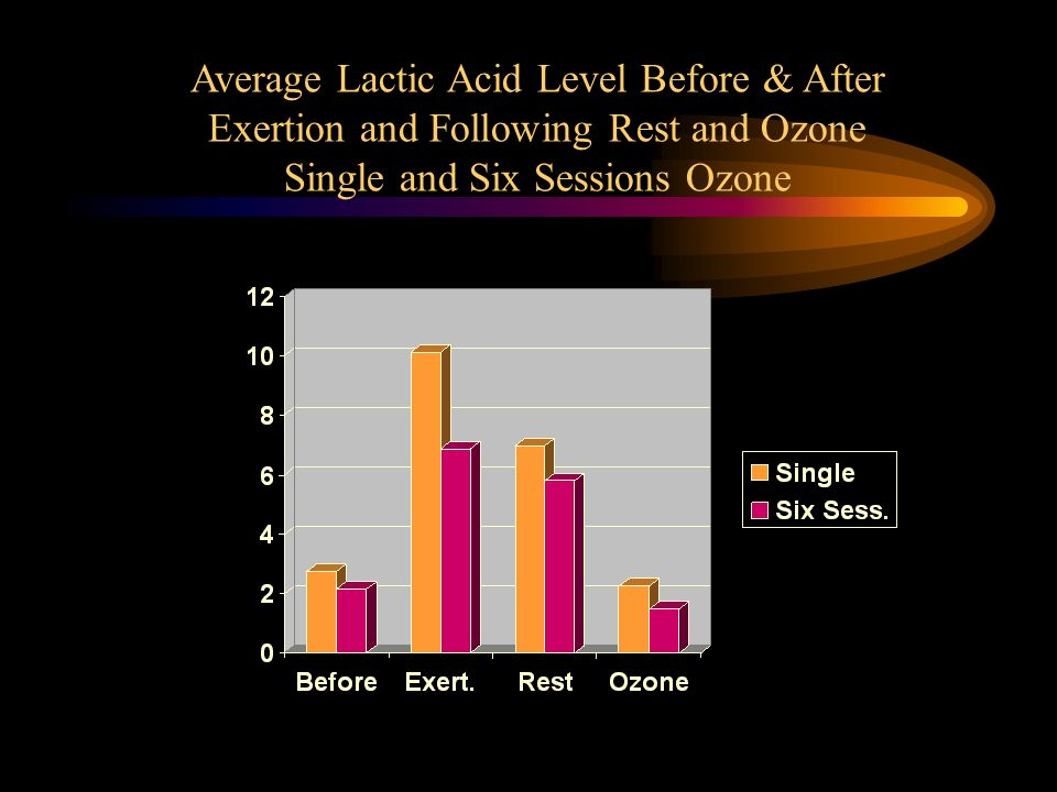 Average Lactic Acid Level Before & After Exertion and Following Rest and Ozone Single and Six Sessions Ozone