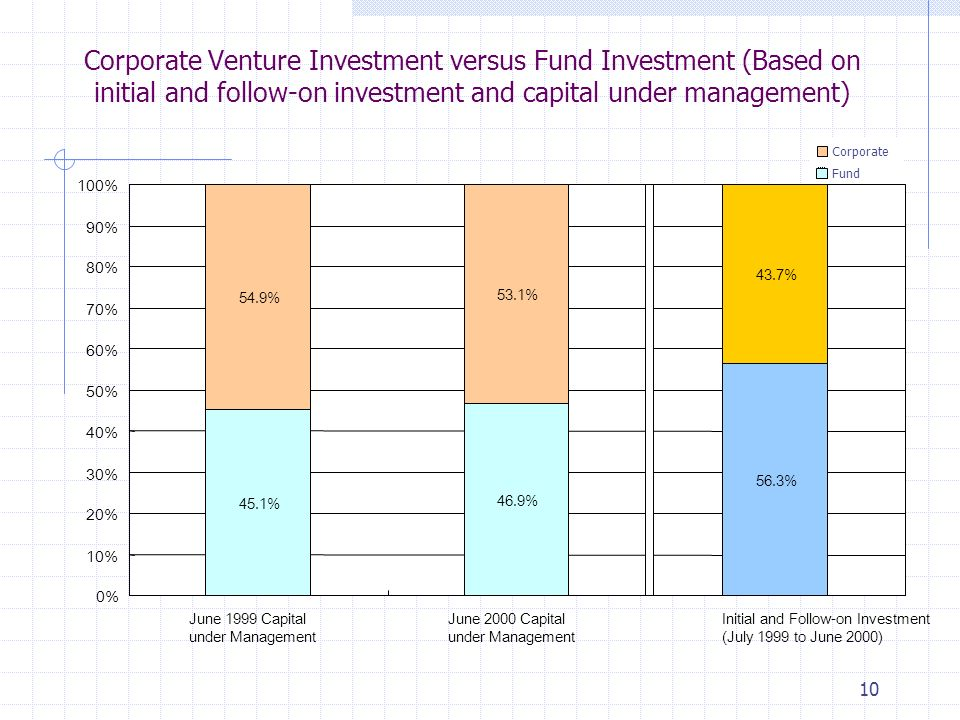 10 Corporate Venture Investment versus Fund Investment (Based on initial and follow-on investment and capital under management) 45.1% 46.9% 56.3% 54.9% 53.1% 43.7% 0% 10% 20% 30% 40% 50% 60% 70% 80% 90% 100% June 1999 Capital under Management June 2000 Capital under Management Initial and Follow-on Investment (July 1999 to June 2000) Corporate Fund
