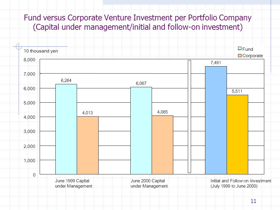 11 Fund versus Corporate Venture Investment per Portfolio Company (Capital under management/initial and follow-on investment) 6,264 6,067 7,491 4,013 4,065 5, ,000 2,000 3,000 4,000 5,000 6,000 7,000 8, thousand yen Fund Corporate June 1999 Capital under Management June 2000 Capital under Management Initial and Follow-on Investment (July 1999 to June 2000)
