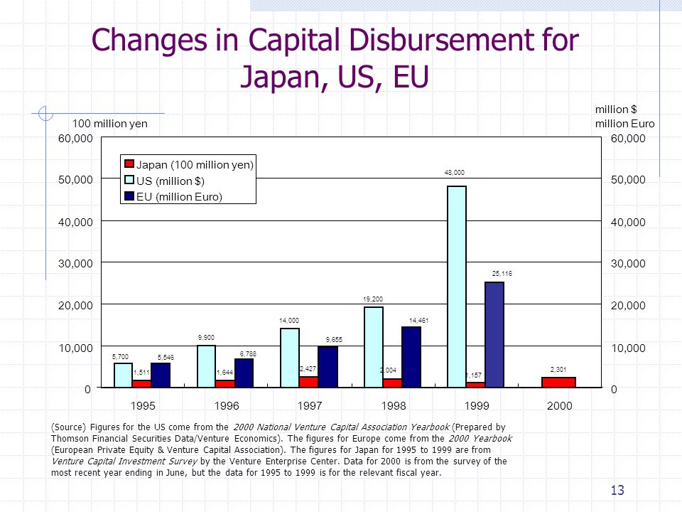 13 Changes in Capital Disbursement for Japan, US, EU 1,5111,644 2,427 2,301 1,157 2,004 9,900 14,000 19,200 48,000 5,700 25,116 14,461 9,655 6,788 5, ,000 20,000 30,000 40,000 50,000 60, million yen 0 10,000 20,000 30,000 40,000 50,000 60,000 million $ million Euro Japan (100 million yen) US (million $) EU (million Euro) (Source) Figures for the US come from the 2000 National Venture Capital Association Yearbook (Prepared by Thomson Financial Securities Data/Venture Economics).