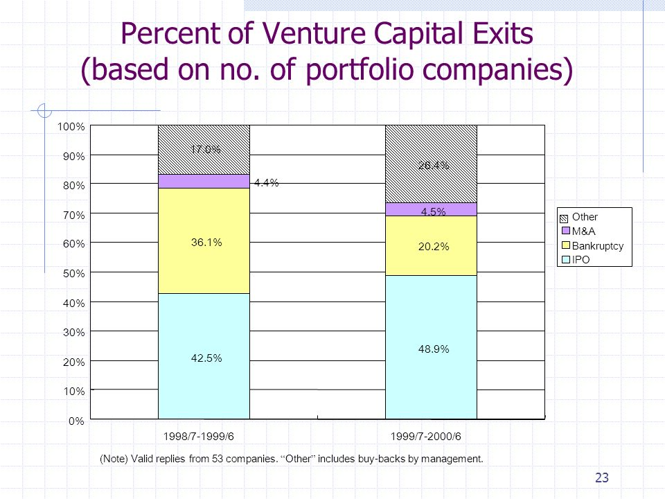 23 Percent of Venture Capital Exits (based on no.