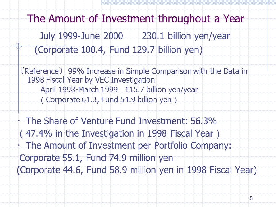 8 July 1999-June billion yen/year (Corporate 100.4, Fund billion yen) Reference 99% Increase in Simple Comparison with the Data in 1998 Fiscal Year by VEC Investigation April 1998-March billion yen/year Corporate 61.3, Fund 54.9 billion yen The Share of Venture Fund Investment: 56.3% 47.4% in the Investigation in 1998 Fiscal Year The Amount of Investment per Portfolio Company: Corporate 55.1, Fund 74.9 million yen (Corporate 44.6, Fund 58.9 million yen in 1998 Fiscal Year) The Amount of Investment throughout a Year