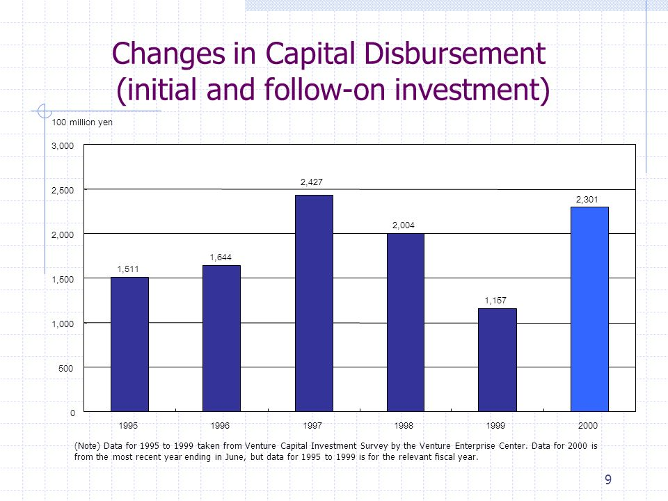 9 Changes in Capital Disbursement (initial and follow-on investment) 1,511 1,644 2,004 1,157 2,301 2, ,000 1,500 2,000 2,500 3, million yen (Note) Data for 1995 to 1999 taken from Venture Capital Investment Survey by the Venture Enterprise Center.