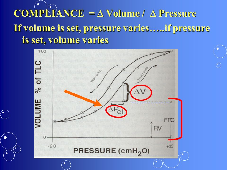 COMPLIANCE = Volume / Pressure If volume is set, pressure varies …..if pressure is set, volume varies