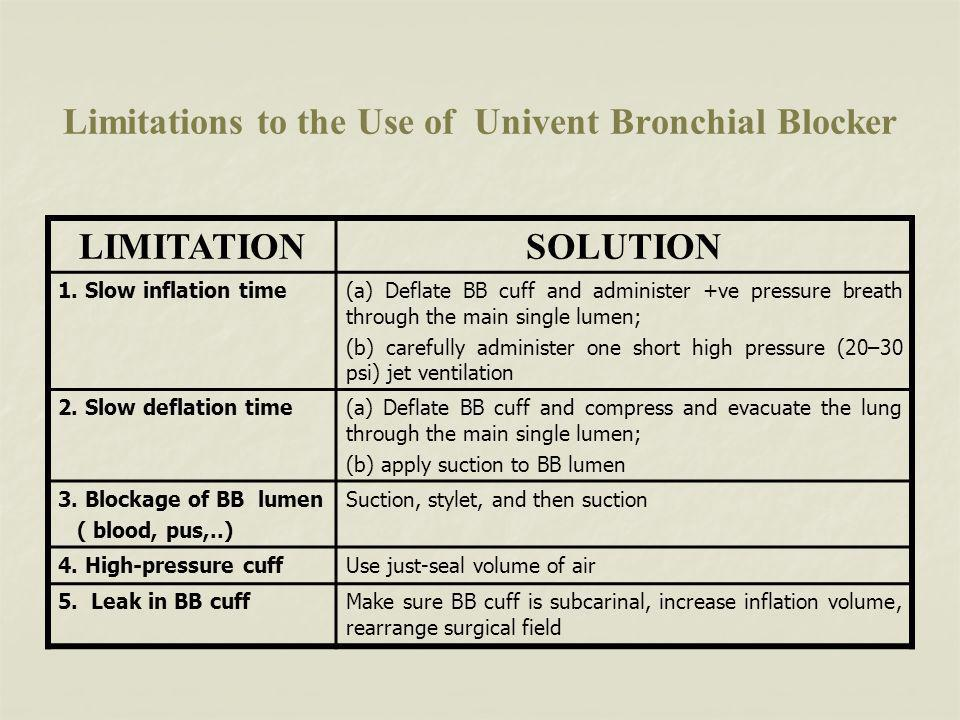 Limitations to the Use of Univent Bronchial Blocker LIMITATIONSOLUTION 1.