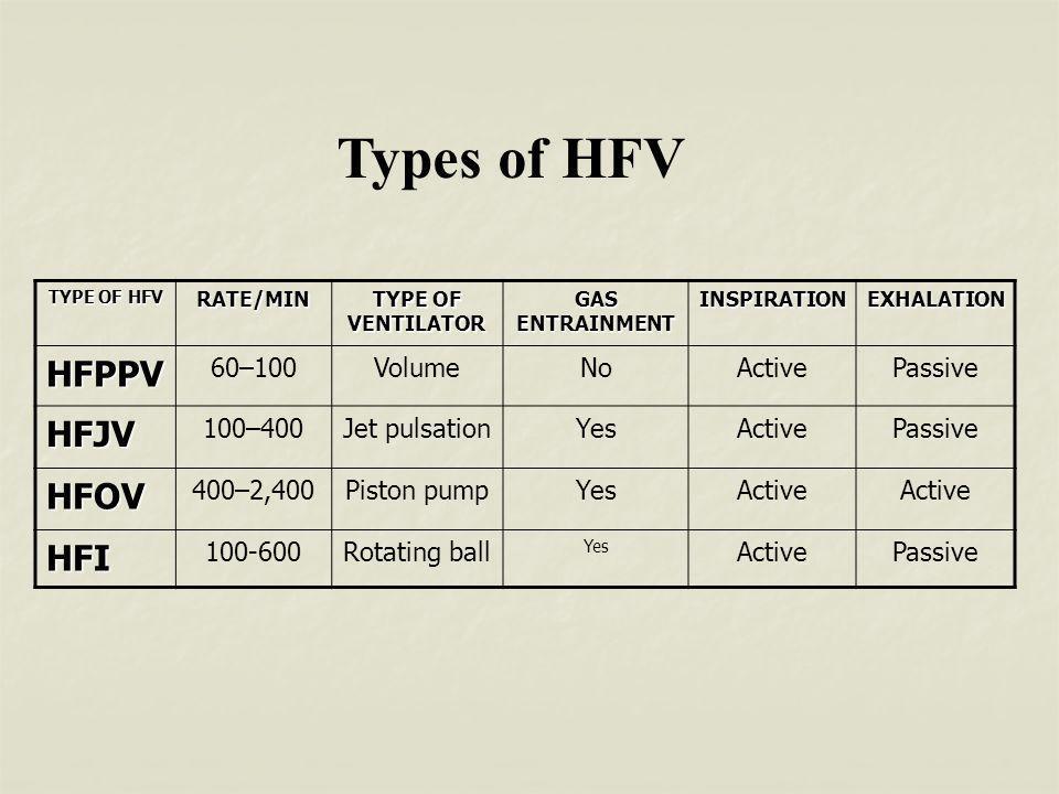 TYPE OF HFV RATE/MIN TYPE OF VENTILATOR GAS ENTRAINMENT INSPIRATIONEXHALATION HFPPV 60–100VolumeNoActivePassive HFJV 100–400Jet pulsationYesActivePassive HFOV 400–2,400Piston pumpYesActive HFI 100-600Rotating ball Yes ActivePassive Types of HFV