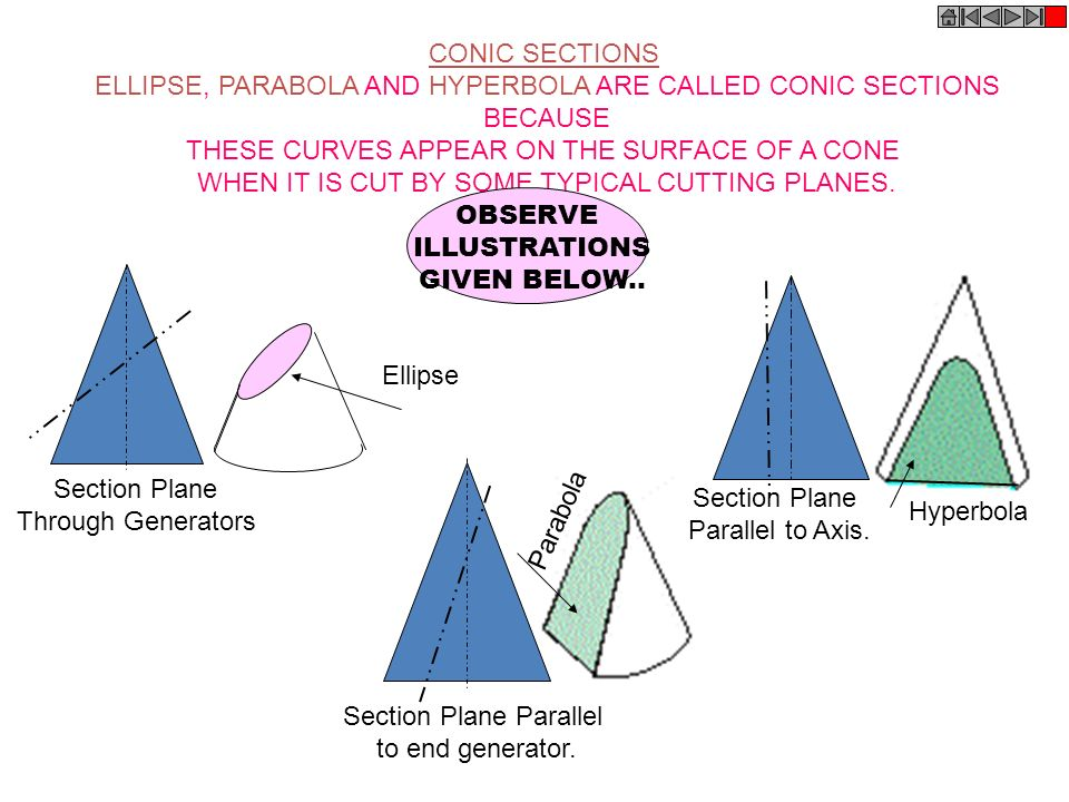 CONIC SECTIONS ELLIPSE, PARABOLA AND HYPERBOLA ARE CALLED CONIC SECTIONS BECAUSE THESE CURVES APPEAR ON THE SURFACE OF A CONE WHEN IT IS CUT BY SOME T
