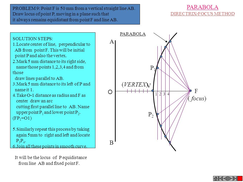 A B V PARABOLA (VERTEX) F ( focus) 1 2 3 4 PARABOLA DIRECTRIX-FOCUS METHOD SOLUTION STEPS: 1.Locate center of line, perpendicular to AB from point F.