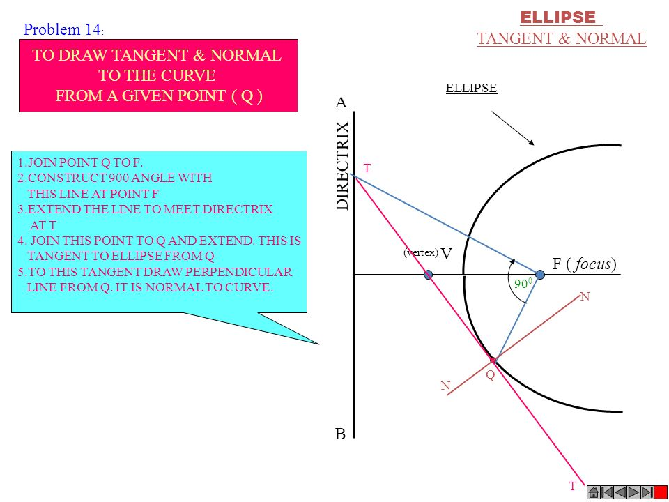 ELLIPSE TANGENT & NORMAL F ( focus) DIRECTRIX V ELLIPSE (vertex) A B T T N N Q 90 0 TO DRAW TANGENT & NORMAL TO THE CURVE FROM A GIVEN POINT ( Q ) 1.J