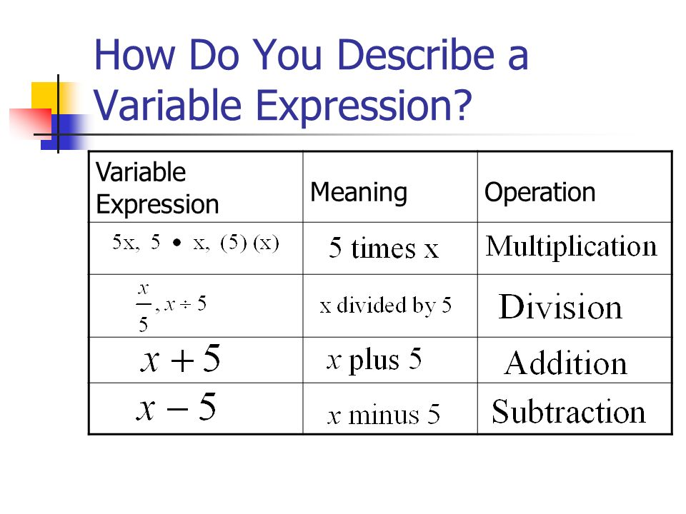 How Do You Describe a Variable Expression? Variable Expression MeaningOperation