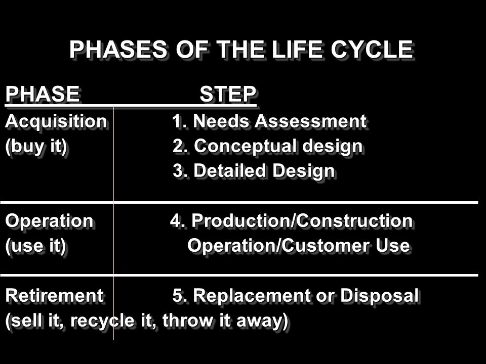PHASES OF THE LIFE CYCLE PHASESTEP Acquisition 1. Needs Assessment (buy it) 2. Conceptual design 3. Detailed Design 3. Detailed Design Operation 4. Pr