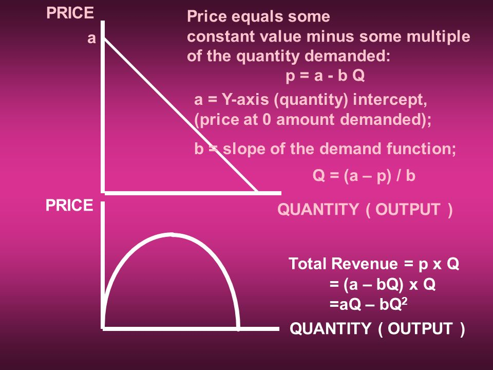 PRICE QUANTITY ( OUTPUT ) Price equals some constant value minus some multiple of the quantity demanded: p = a - b Q a a = Y-axis (quantity) intercept