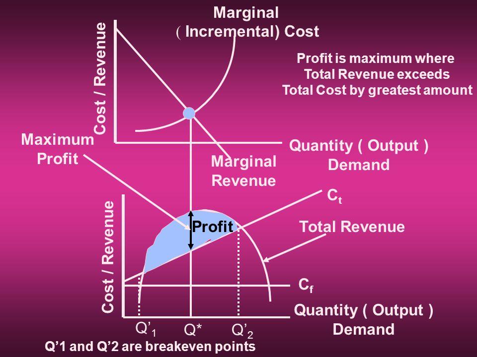 Cost / Revenue Quantity ( Output ) Demand Marginal ( Incremental) Cost Cost / Revenue Quantity ( Output ) Demand CfCf CtCt Q1Q1 Q2Q2 Q* ProfitTotal Re