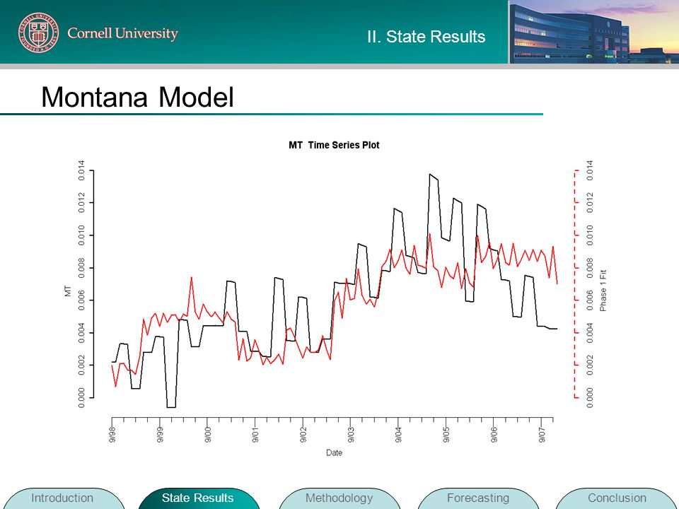 Montana Model IntroductionState ResultsMethodologyForecastingConclusion II. State Results