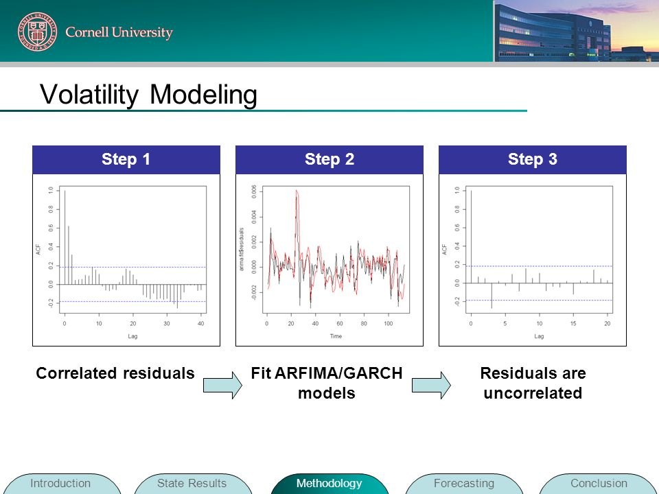 Volatility Modeling Correlated residualsFit ARFIMA/GARCH models Residuals are uncorrelated IntroductionState ResultsMethodologyForecastingConclusion S